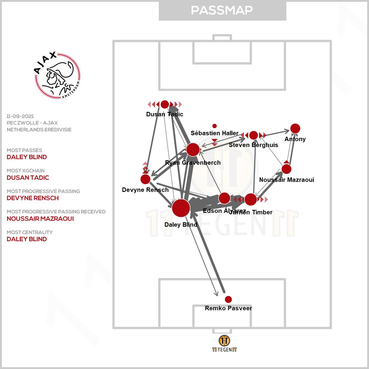 Passmap Ajax