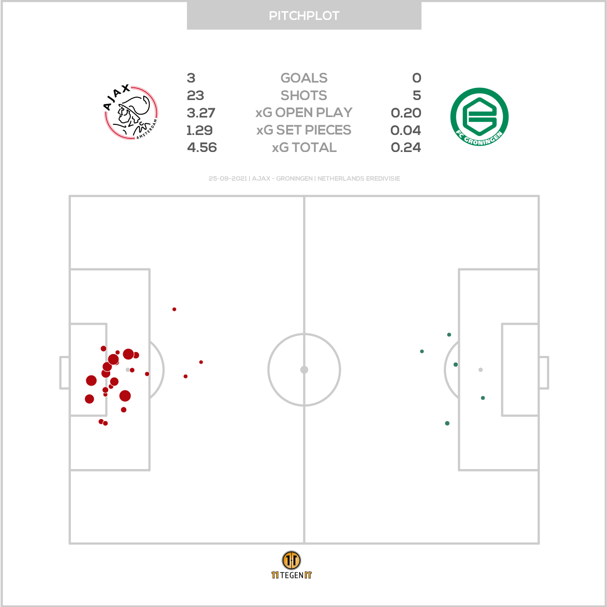 2021 09 25 Pitch Plot Ajax 3 0 Groningen