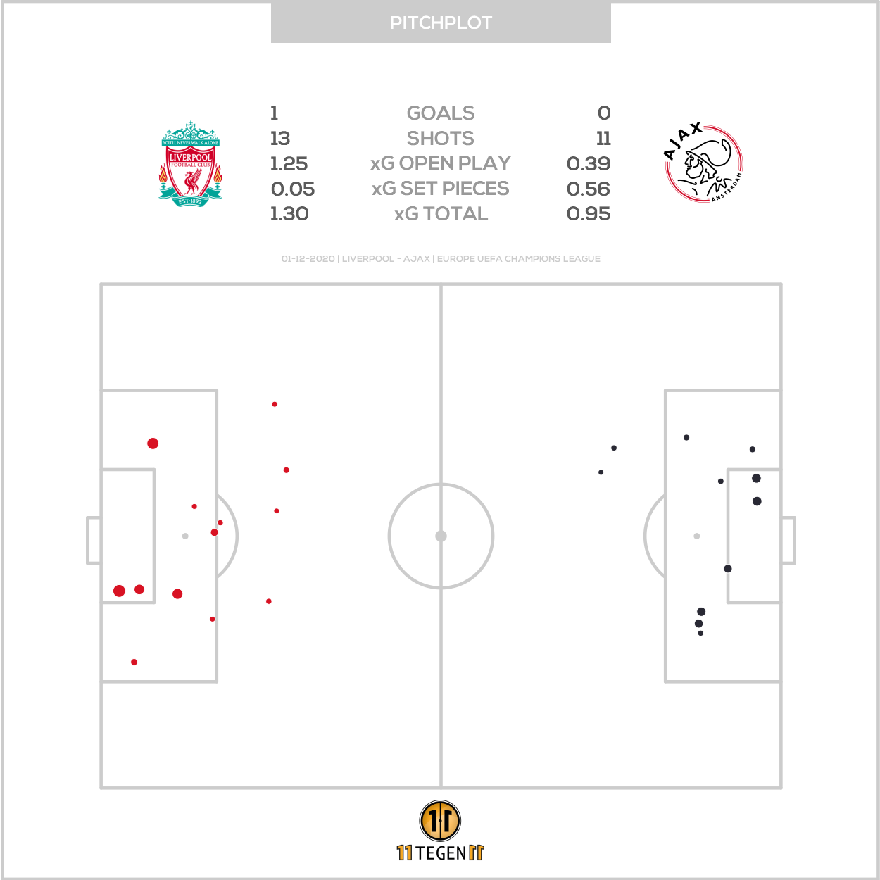 2020 12 01 Pitch Plot Liverpool 1 0 Ajax