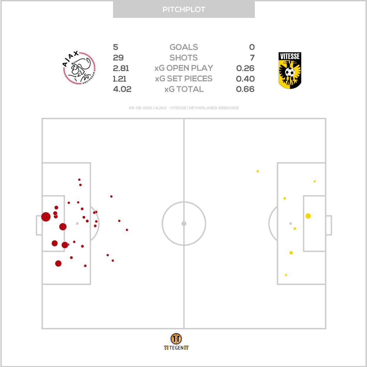 2021 08 29 Pitch Plot Ajax 5 0 Vitesse