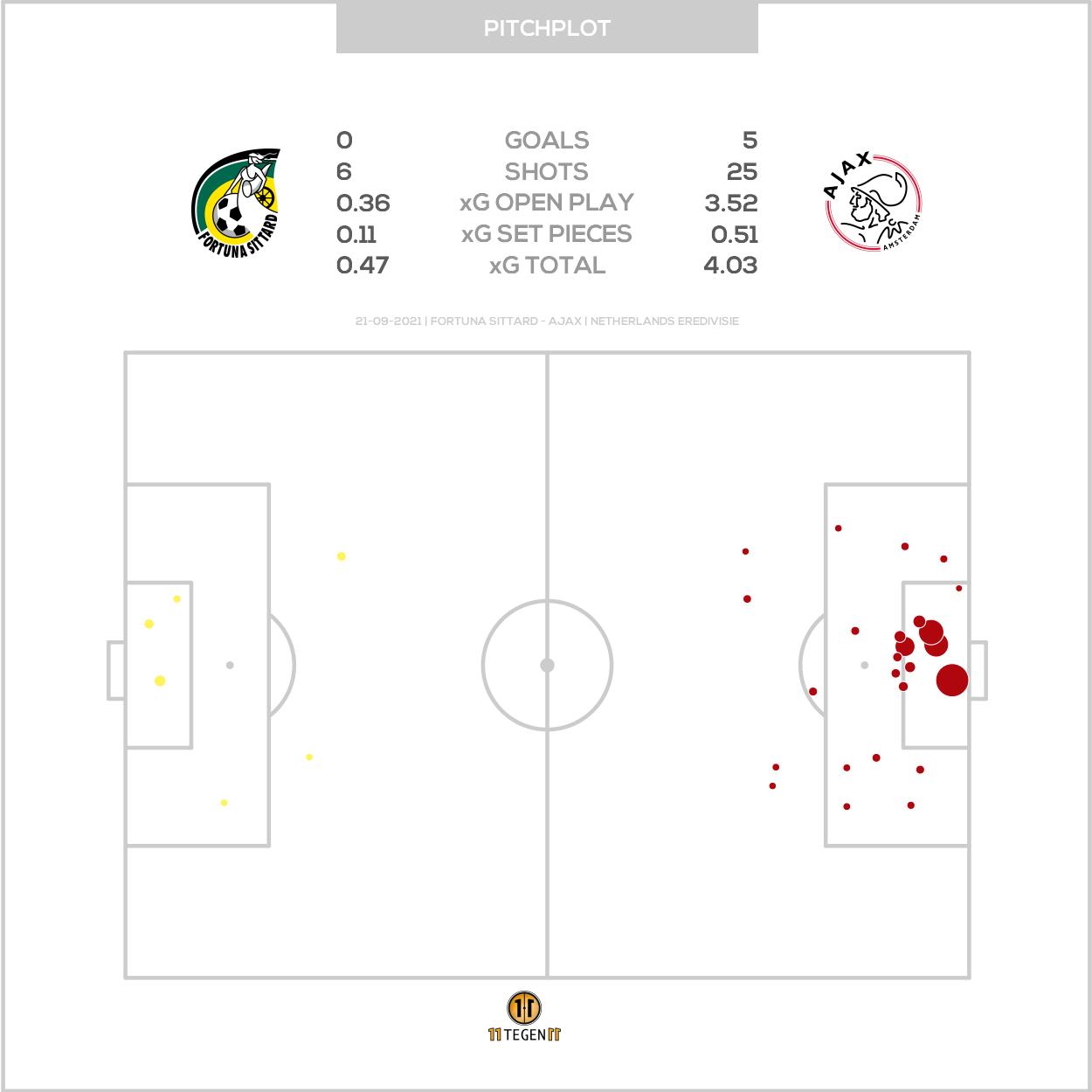 2021 09 21 Pitch Plot Fortuna Sittard 0 5 Ajax