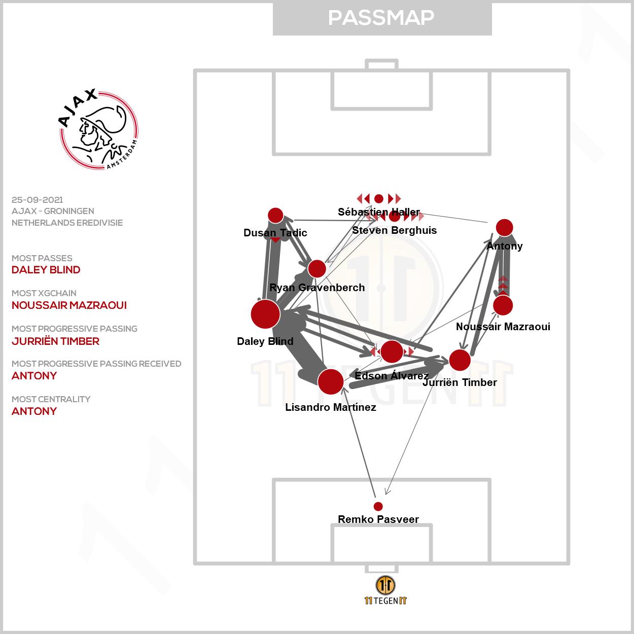 2021 09 25 Passmap Ajax Ajax 3 0 Groningen