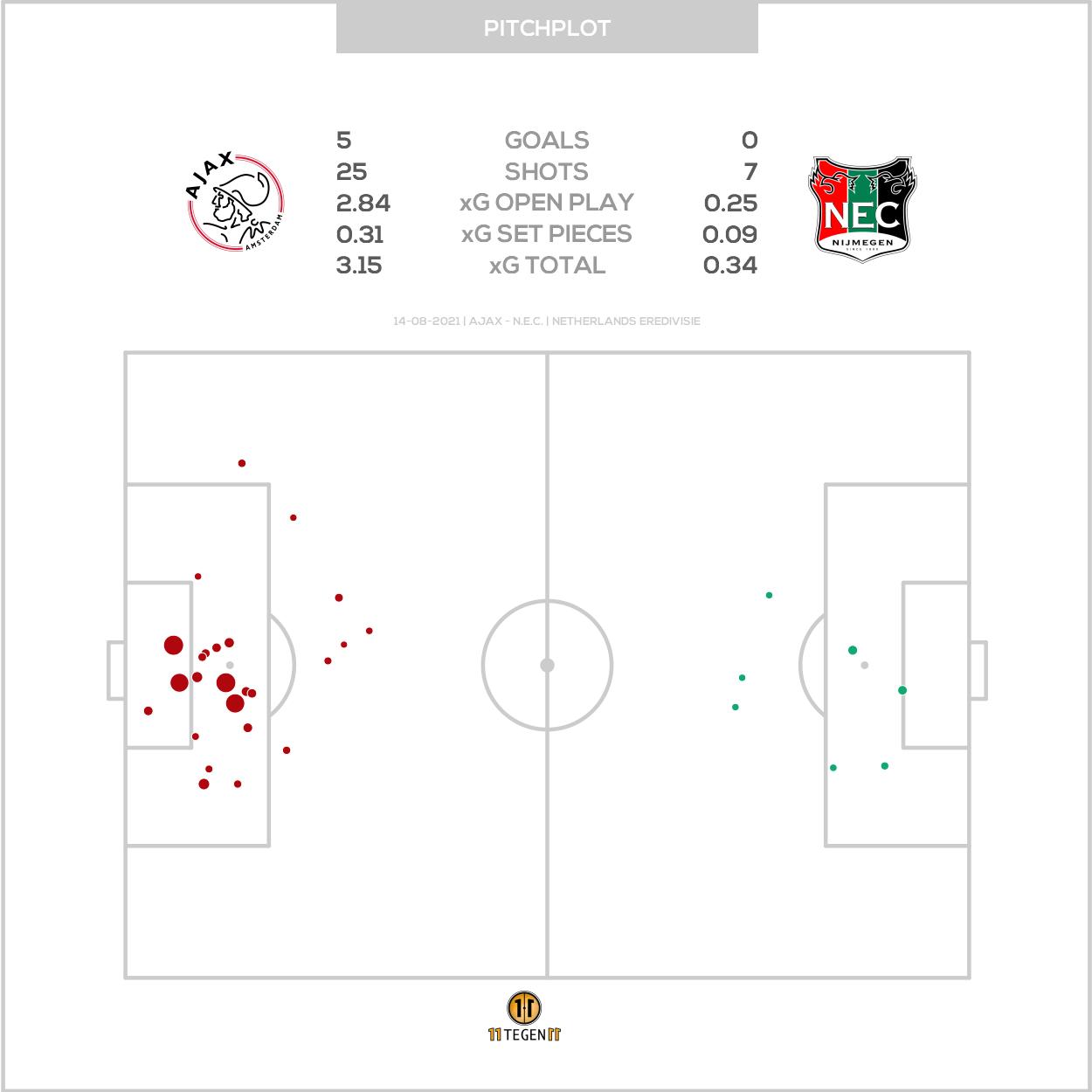 2021 08 14 Pitch Plot Ajax 5 0 N.E.C.