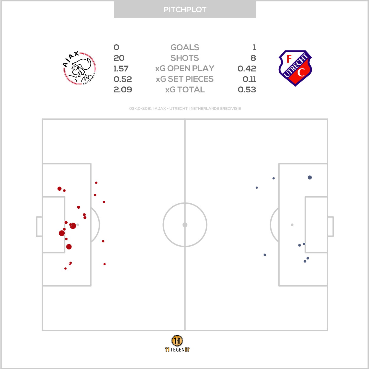 2021 10 03 Pitch Plot Ajax 0 1 Utrecht