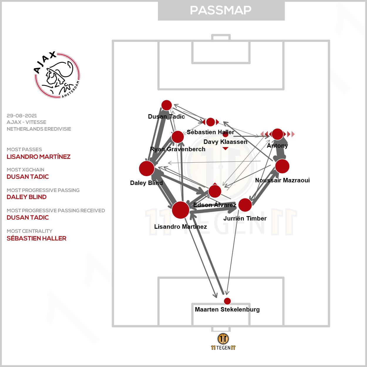 2021 08 29 Passmap Ajax Ajax 5 0 Vitesse