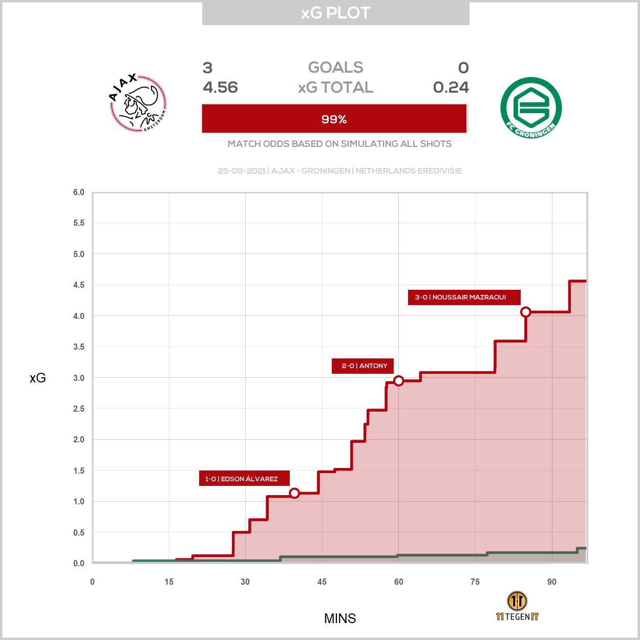 2021 09 25 Xg Plot Ajax 3 0 Groningen