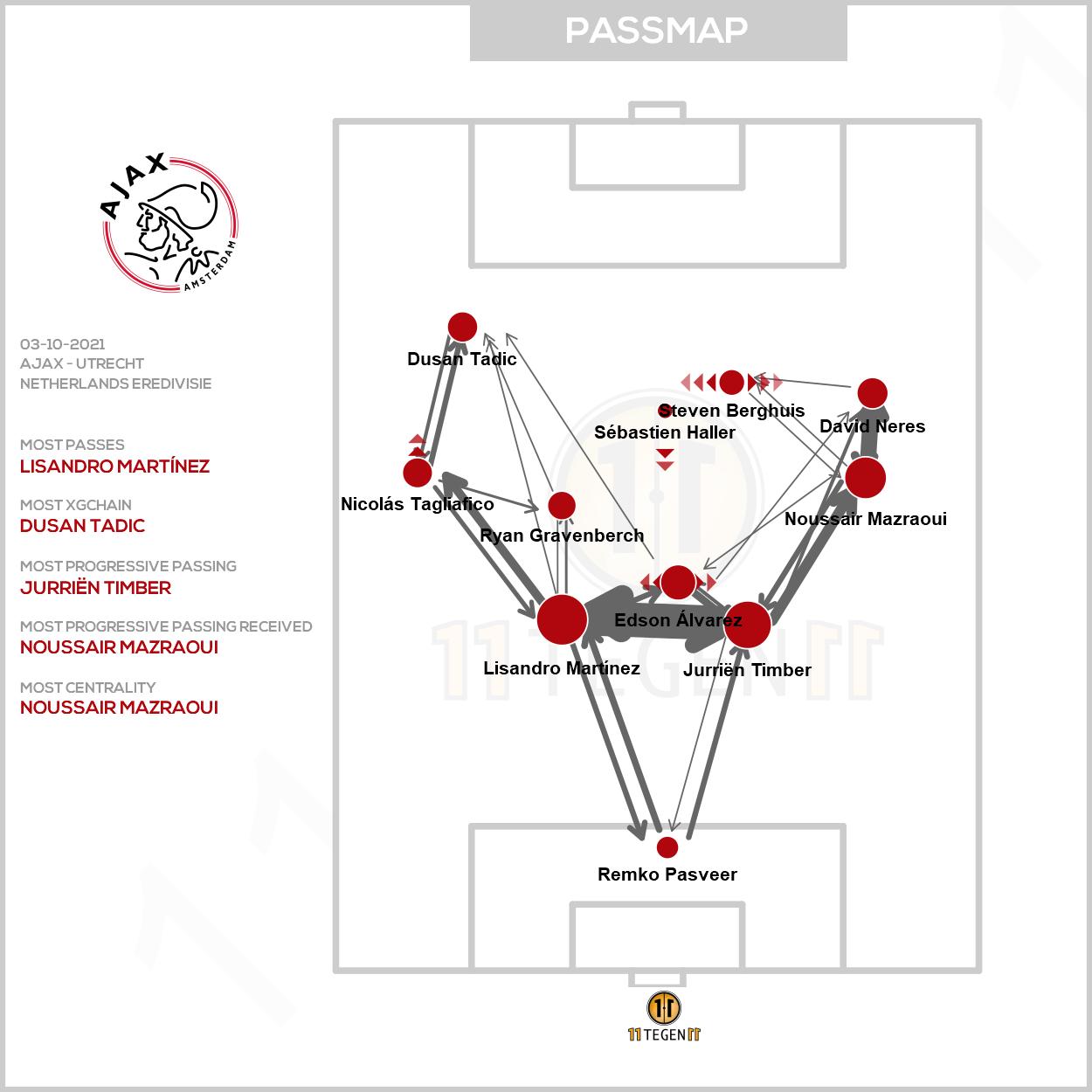 2021 10 03 Passmap Ajax Ajax 0 1 Utrecht