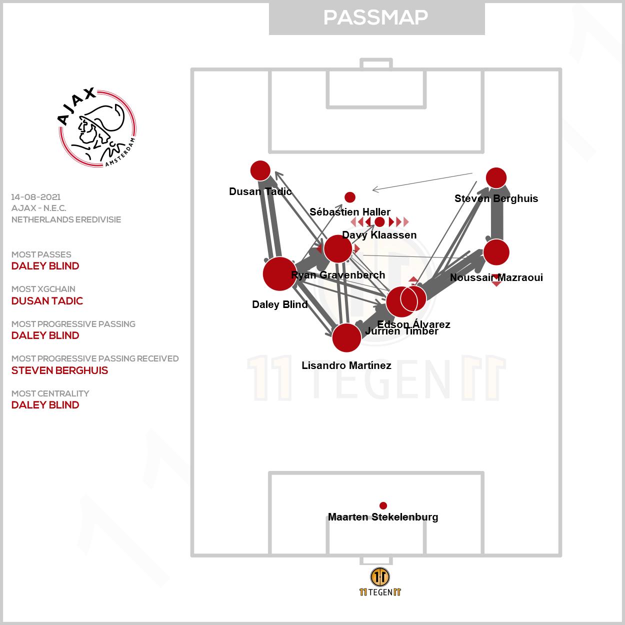 2021 08 14 Passmap Ajax Ajax 5 0 N.E.C.