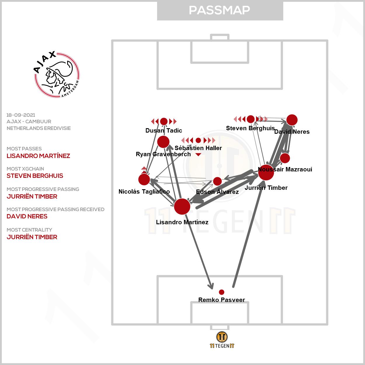 2021 09 18 Passmap Ajax Ajax 9 0 Cambuur