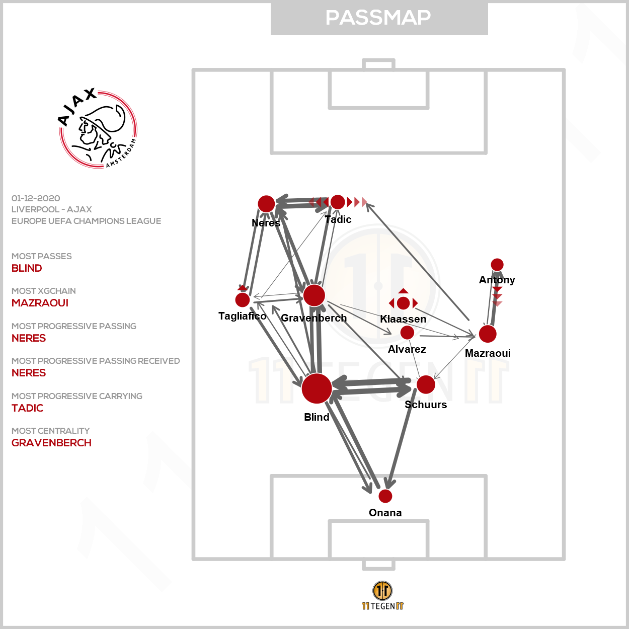 2020 12 01 Ajax Passing Plot Liverpool Ajax