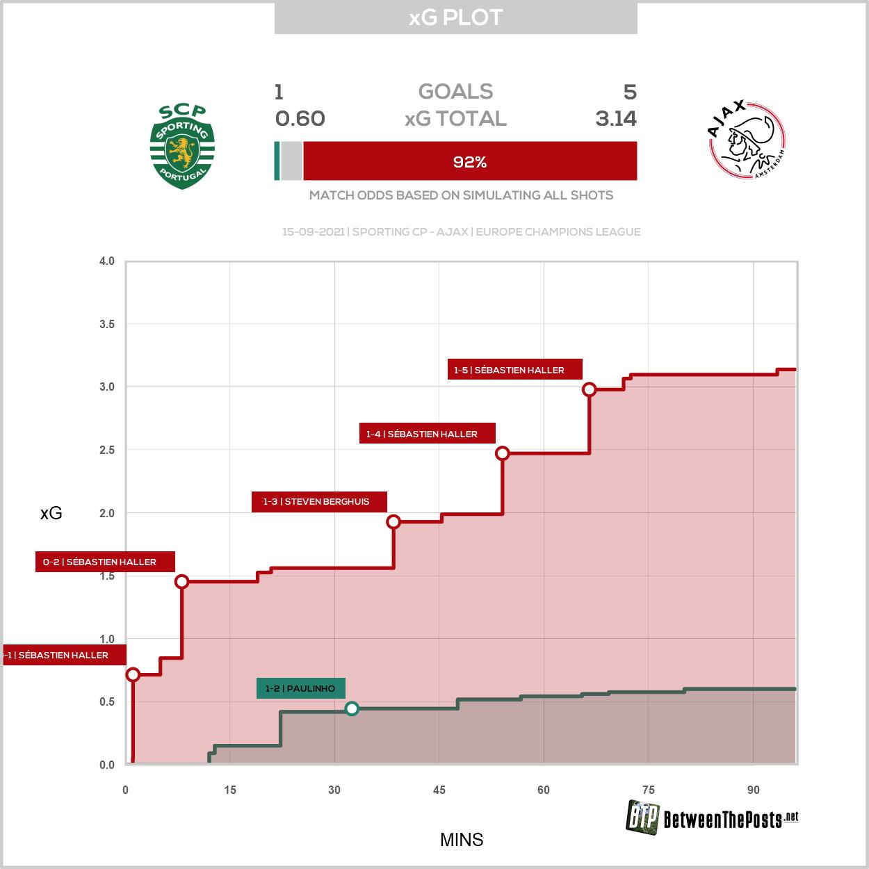 2021 09 15 Xg Plot Sporting CP 1 5 Ajax