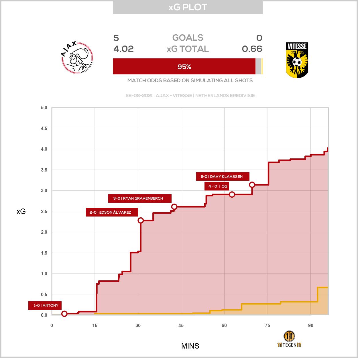 2021 08 29 Xg Plot Ajax 5 0 Vitesse