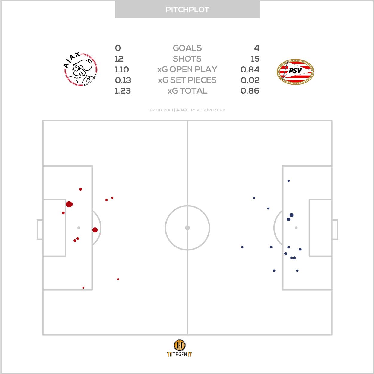 2021 08 07 Pitch Plot Ajax 0 4 PSV
