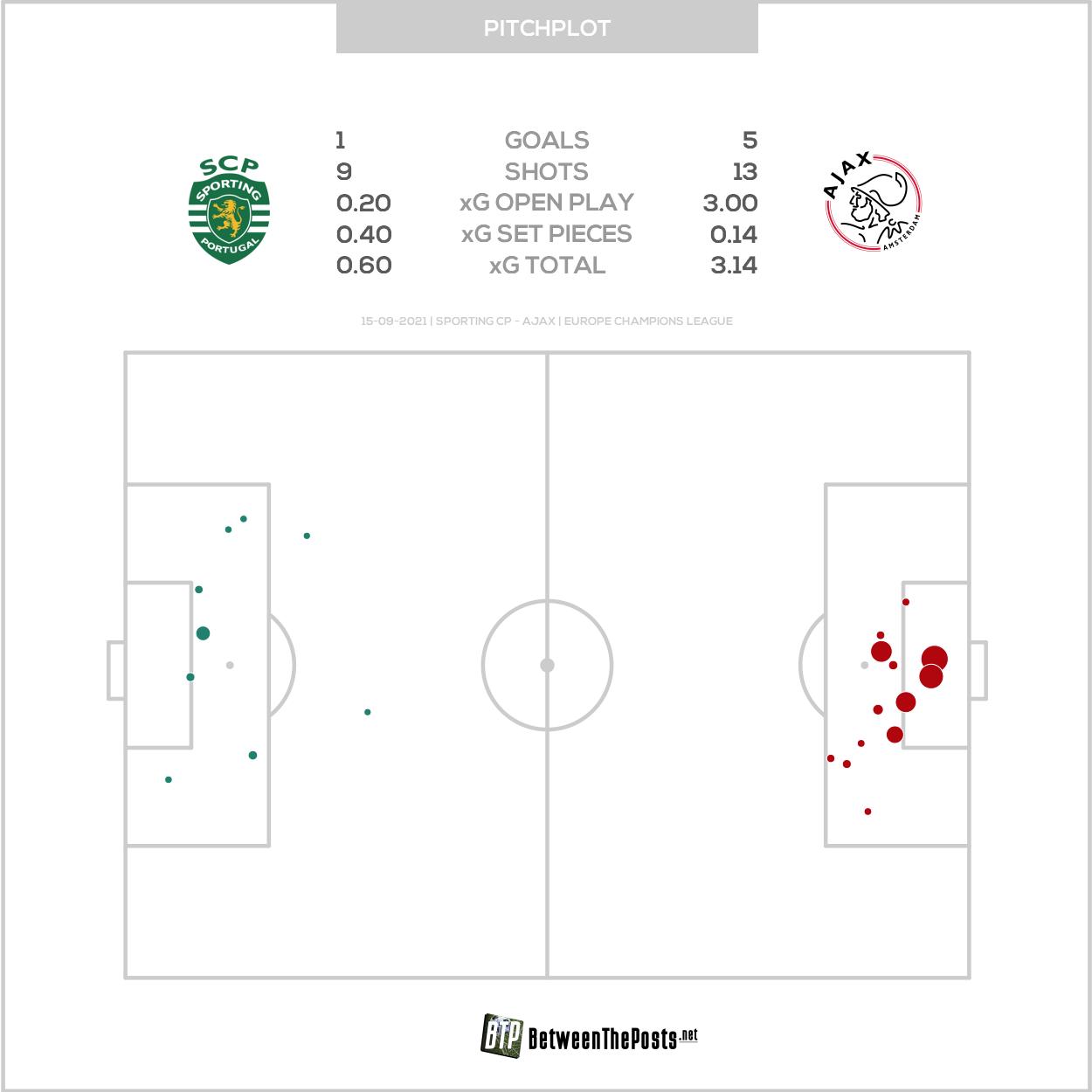 2021 09 15 Pitch Plot Sporting CP 1 5 Ajax