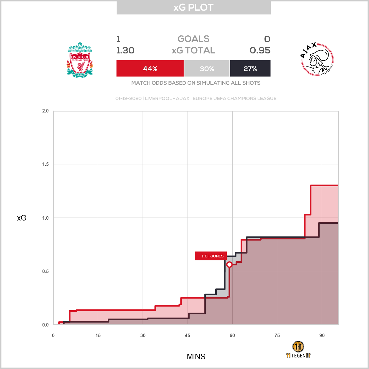 2020 12 01 1797157 Xg Plot Liverpool 1 0 Ajax
