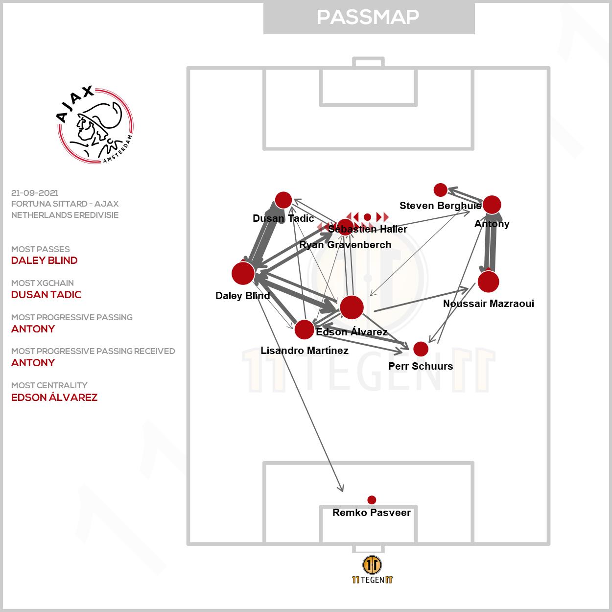 2021 09 21 Passmap Ajax Fortuna Sittard 0 5 Ajax