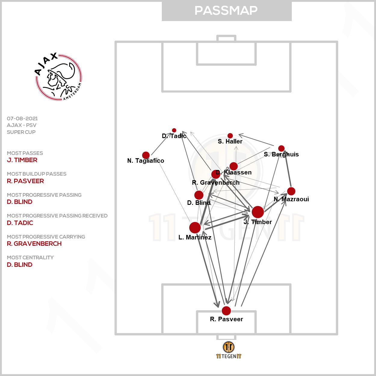 2021 08 07 Passmap Ajax Ajax 0 4 PSV